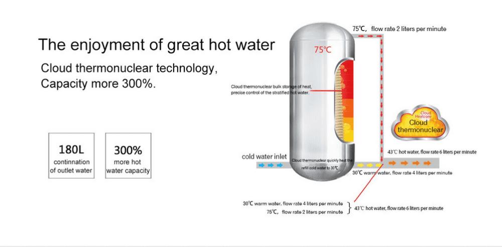 Hot vertical heat pump pump NULITE Brand